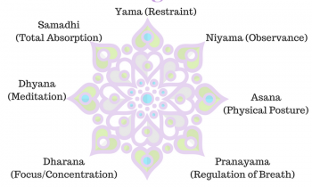 8 Limbs of Astanga Yoga