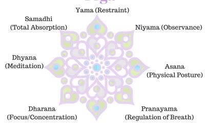 8 Limbs of Astanga Yoga